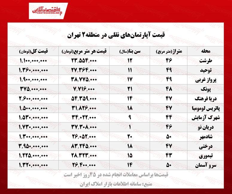 قیمت آپارتمان منطقه دو تهران