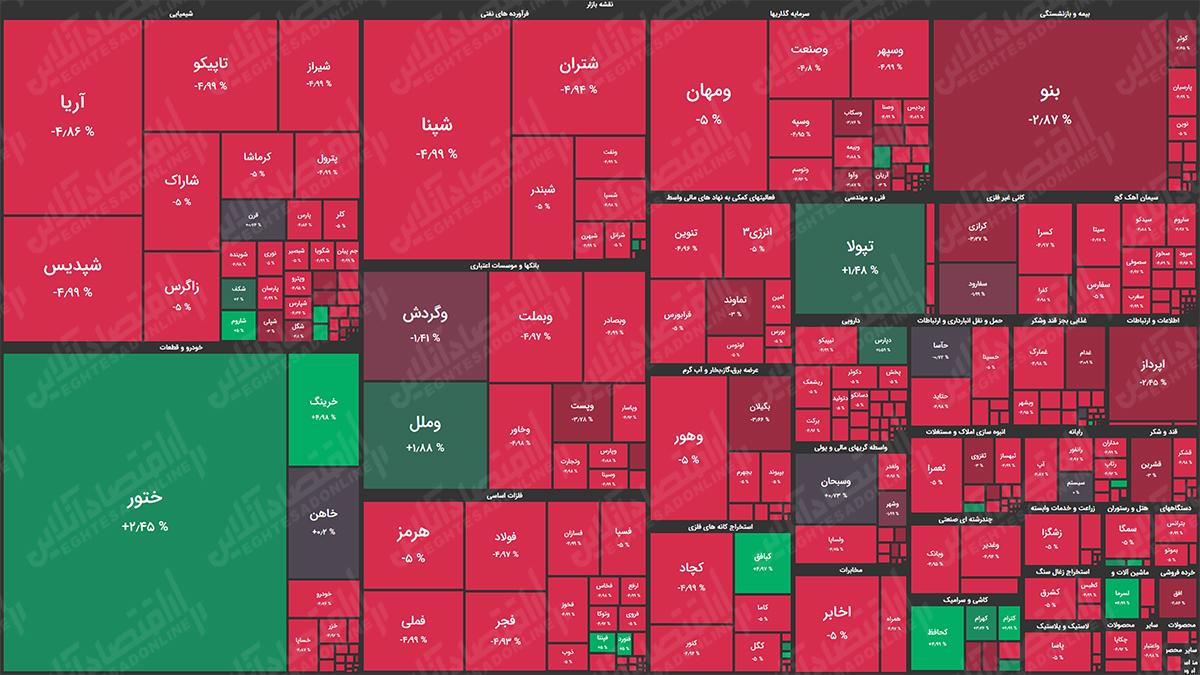نقشه بازار سهام 99.07.29