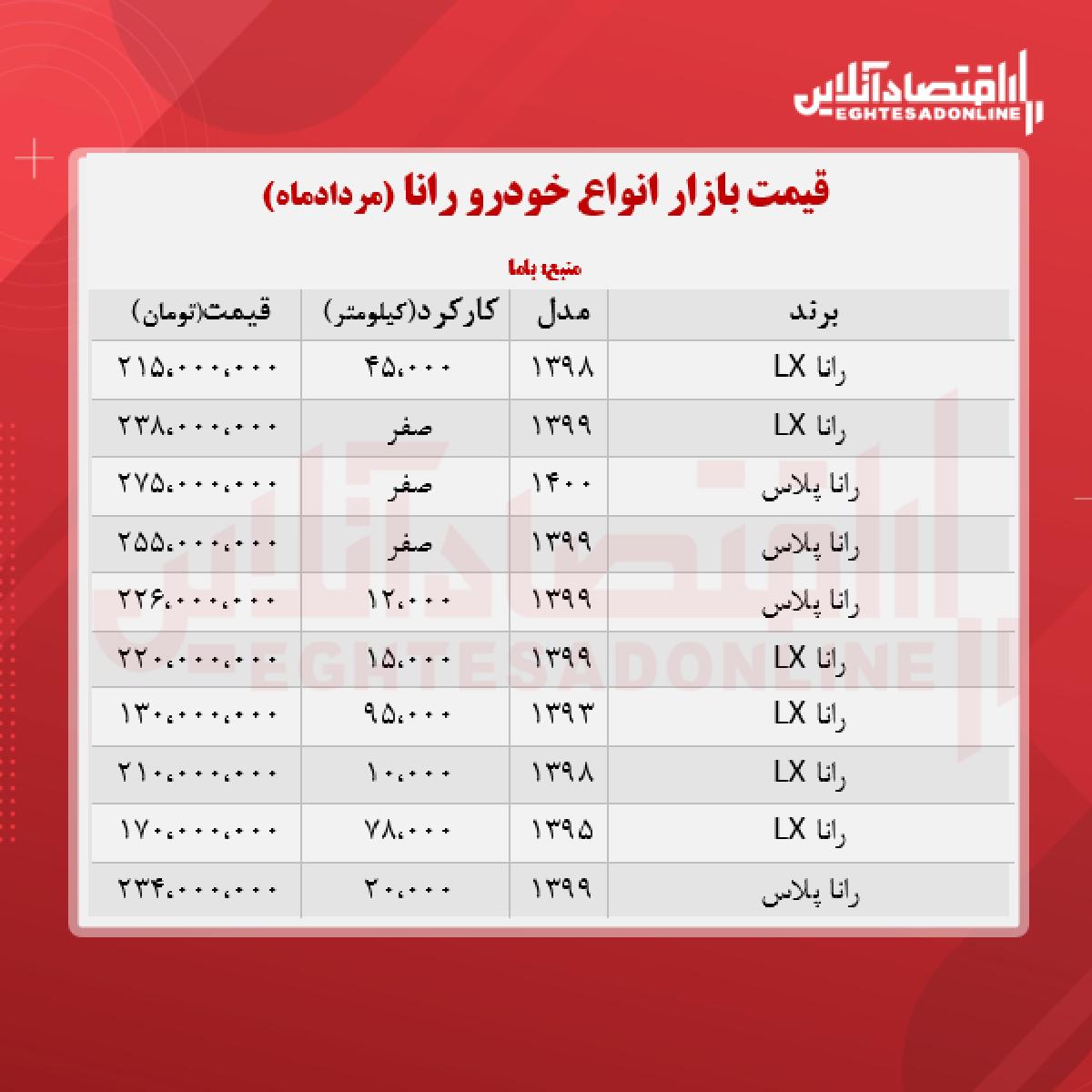 رانا امروز 238 میلیون تومان معامله شد