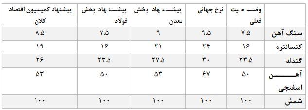 پیشنهاد اتاق ایران در تعیین ضرایب قیمتی زنجیره فولاد