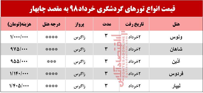 پایگاه خبری آرمان اقتصادی Chabahar تور ۳روزه چابهار چند؟
