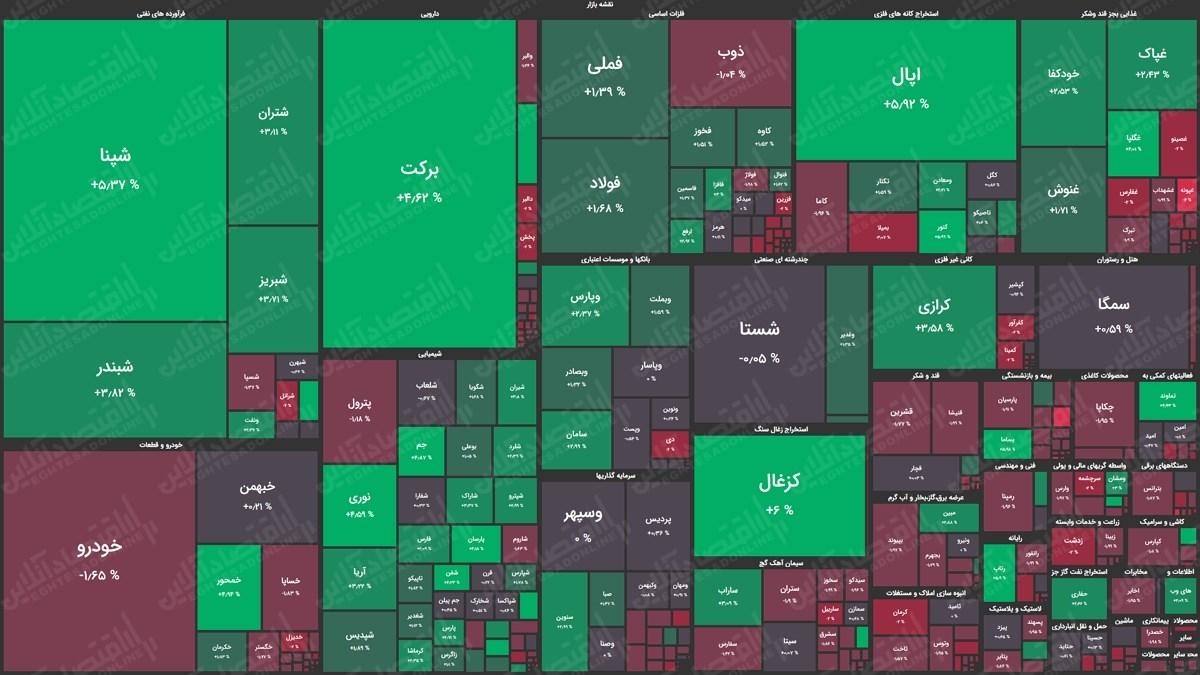 نقشه بازار23.12.99