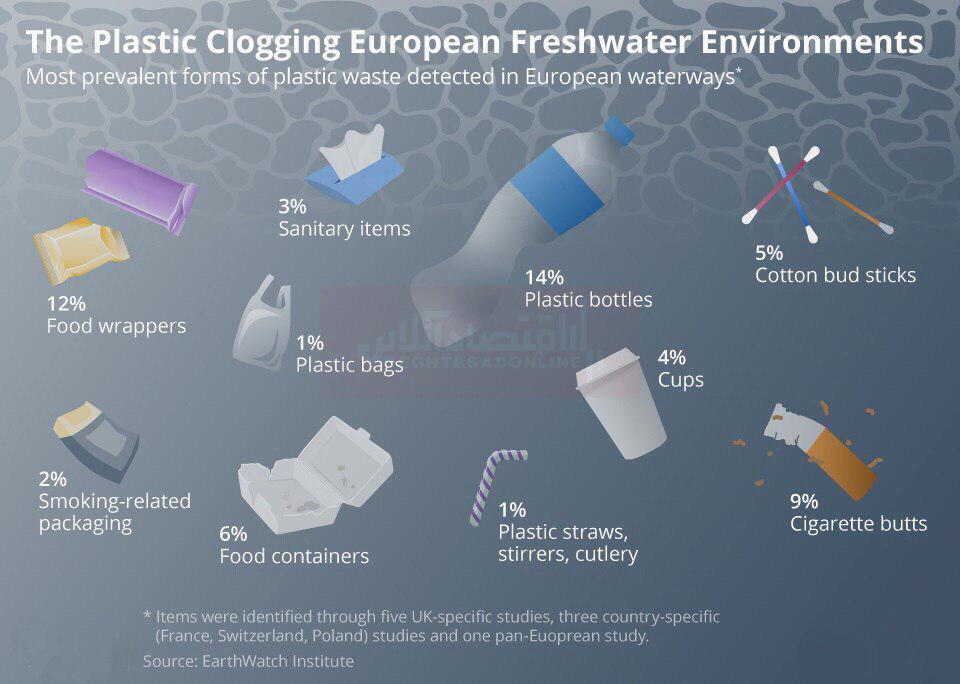 پلاستیکهای شناور در آبهای شیرین اروپا