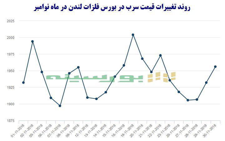 پایگاه خبری آرمان اقتصادی photo_2018-12-01_16-52-15 نگاهی به وضعیت فلزات اساسی در ماه نوامبر
