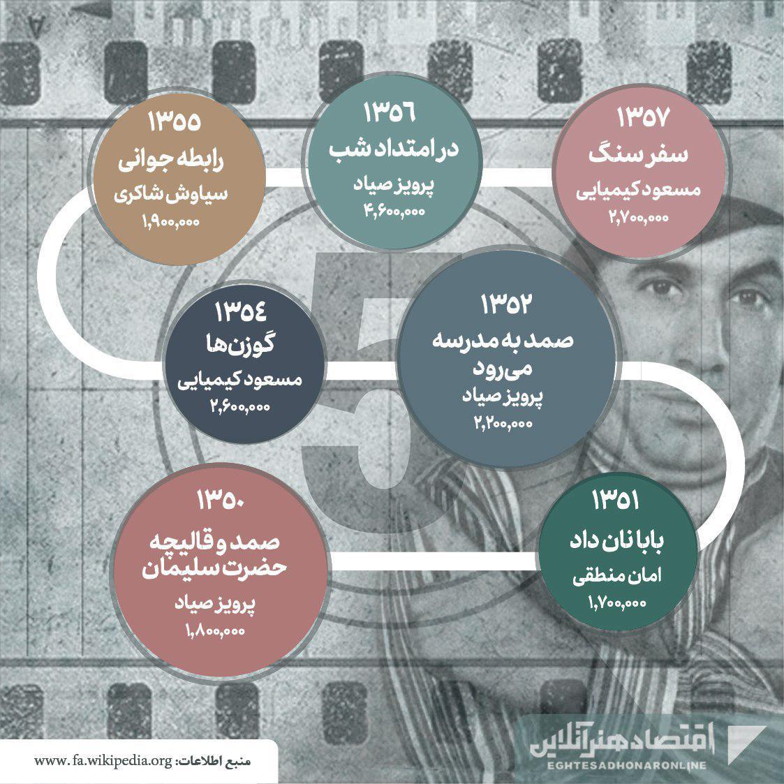 پرفروشترین فیلمهای تاریخ سینمای ایران05