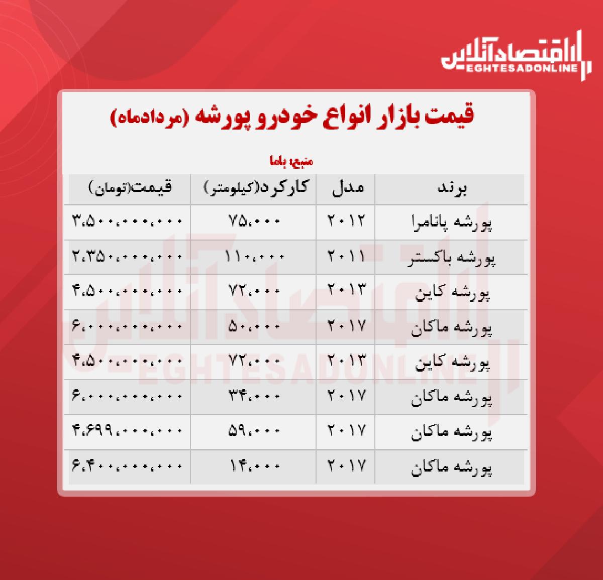 قیمت انواع پورشه در تهران