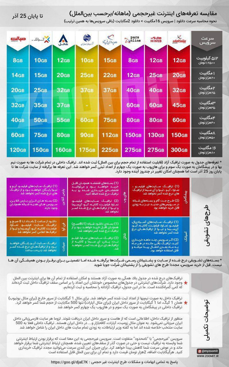 مقایسه قیمتهای 8 اپراتور ارائهدهنده اینترنت