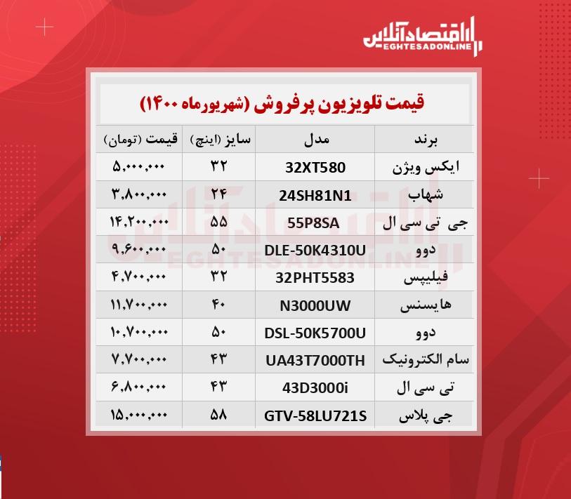 پرطرفدارترین تلویزیون های بازار چند؟ /۱۴شهریورماه