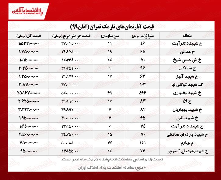 قیمت جدید آپارتمانهای نارمک تهران