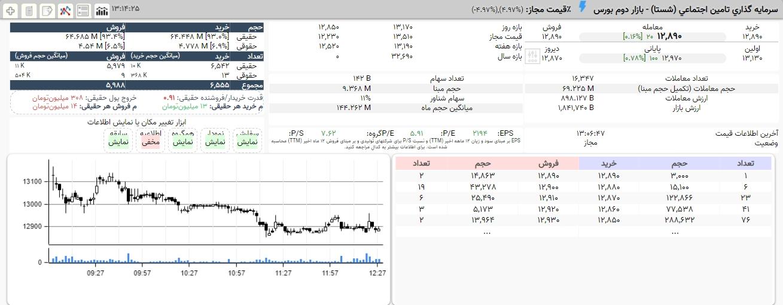 سهامداران شستا توجه کنند(۲۹شهریور) / رشد اندک شستا همگام با صعود شاخص کل