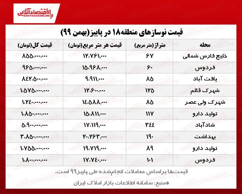 قیمت مسکن در تهران