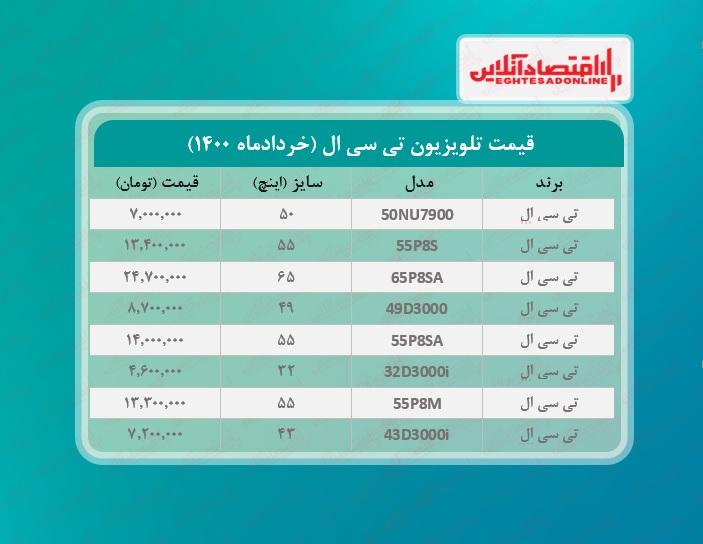قیمت تلویزیون تی سی ال / ۸خردادماه