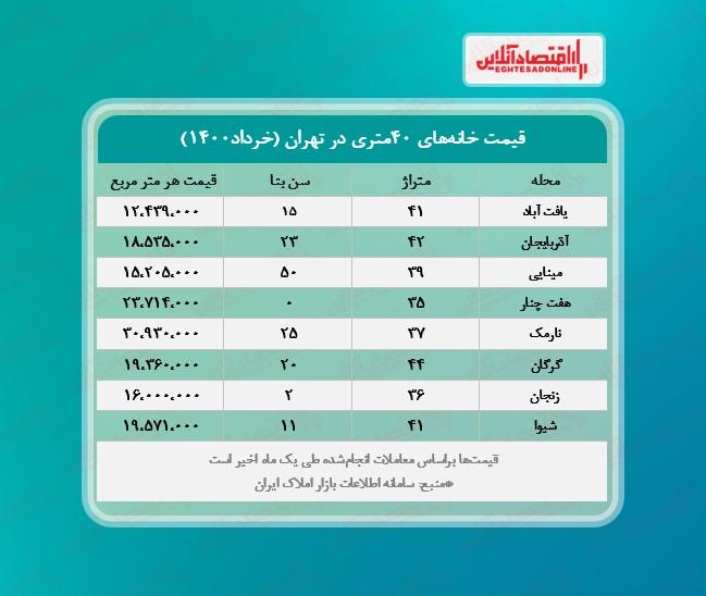 یک خانه ۴٠متری در تهران چند؟