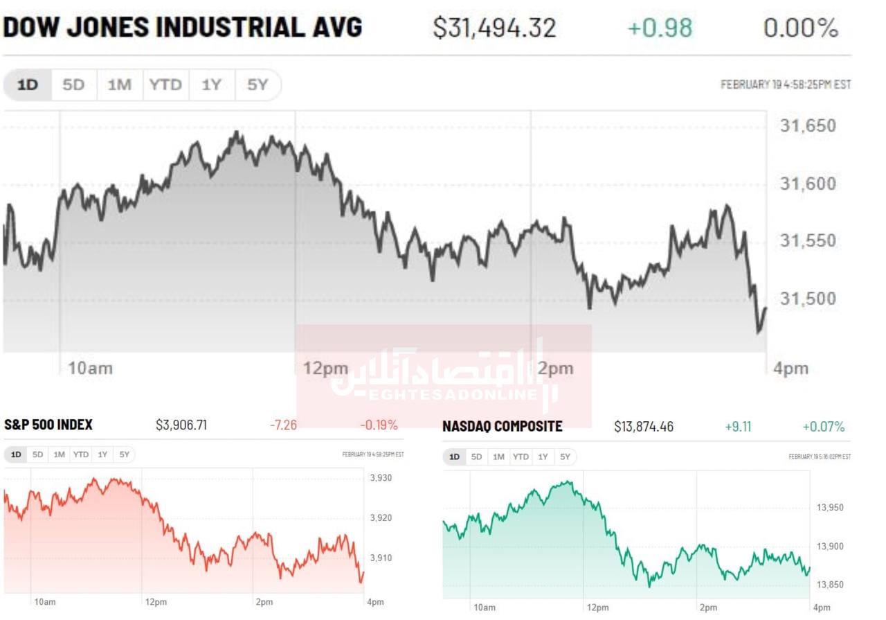 مکث بازارهای سهام علیرغم چشم انداز مثبت اقتصادی