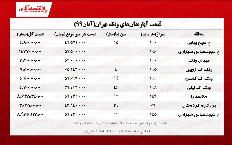 قیمت آپارتمانهای ونک تهران