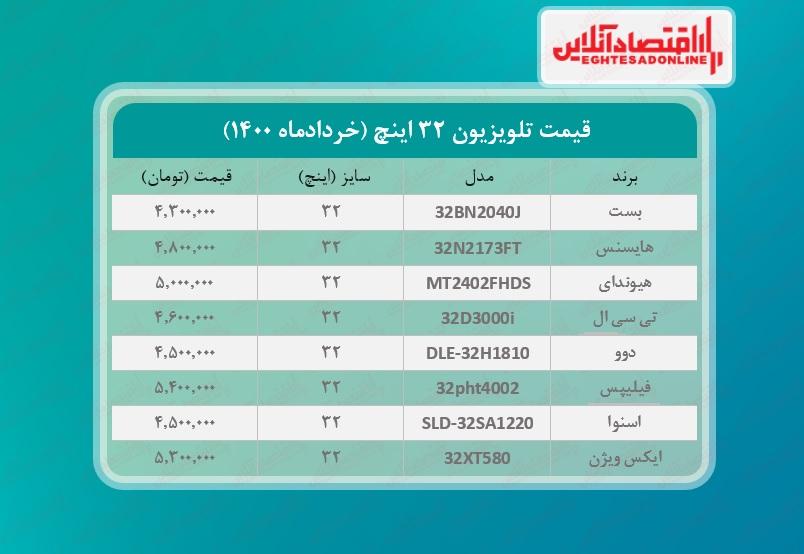 قیمت تلویزیون ۳۲اینچ /  ۱ خردادماه