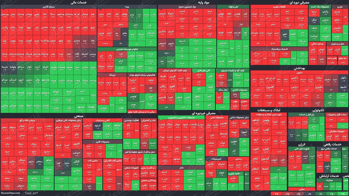 نقشه پایانی بازار معاملات بورس و فرابورس