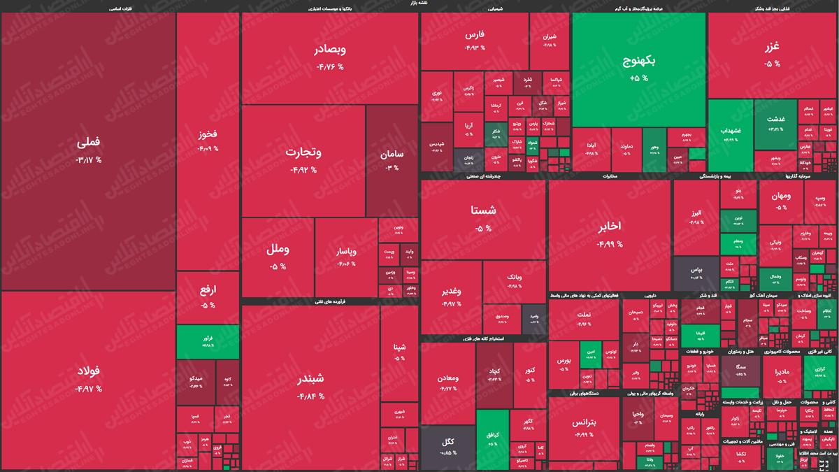 نقشه بازار سهام 990612