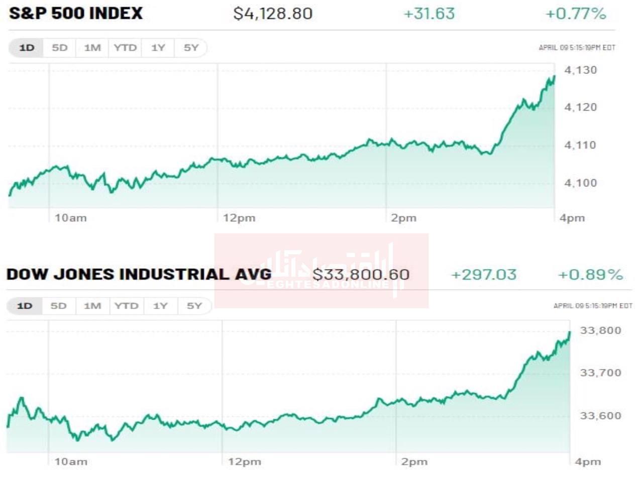 ثبت صعود چشمگیر سهام شرکتهای فناوری آمریکاثبت صعود چشمگیر سهام شرکتهای فناوری آمریکا