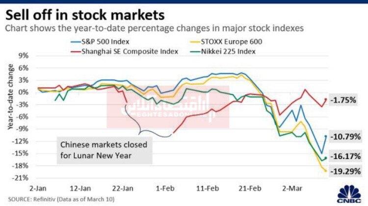 افزایش فروش در بازارهای سهامی جهان