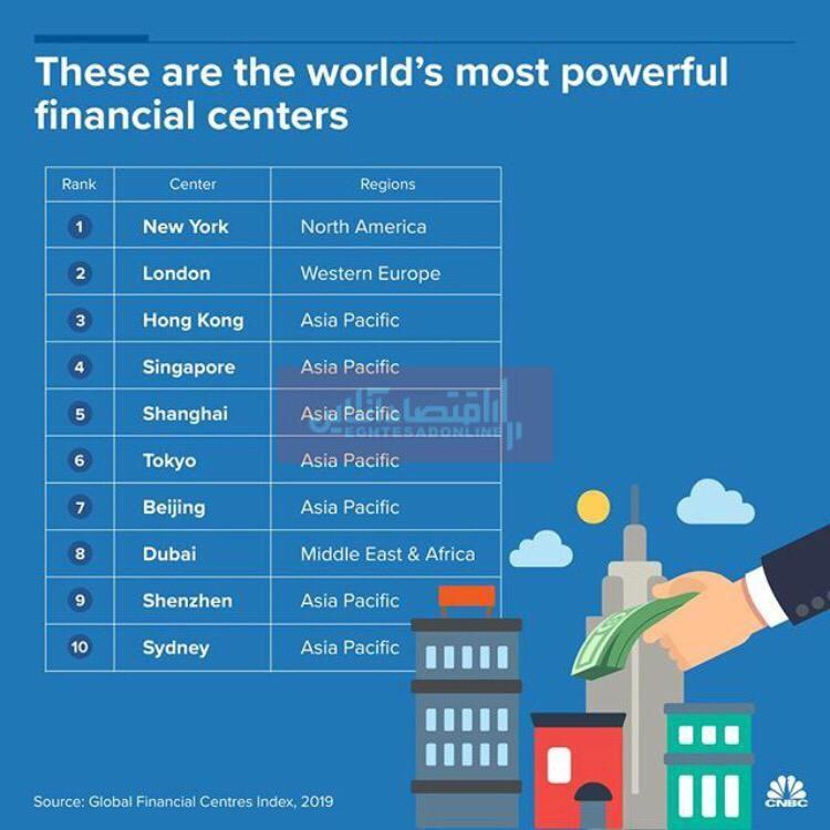 قدرتمندترین مراکز مالی جهان کجاست؟/جایگاه پررنگ کشورهای آسیایی