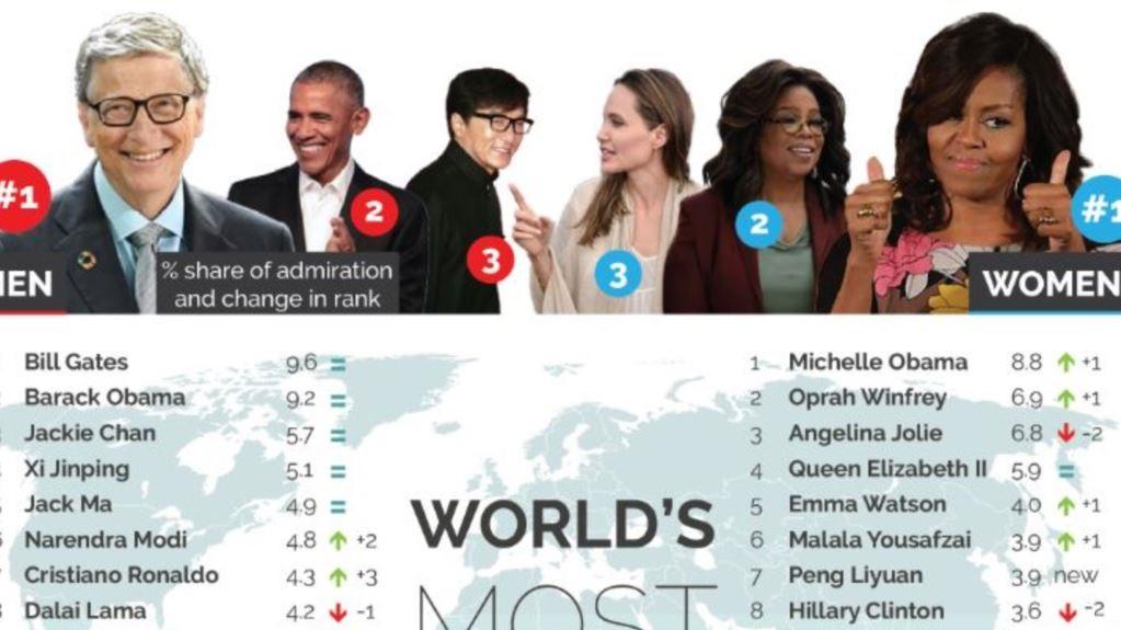 محبوبترین زنان و مردان جهان معرفی شدند