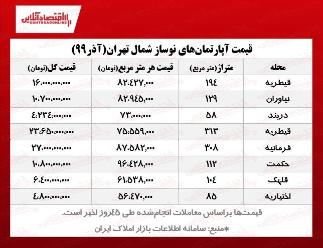 نوساز شمال تهران