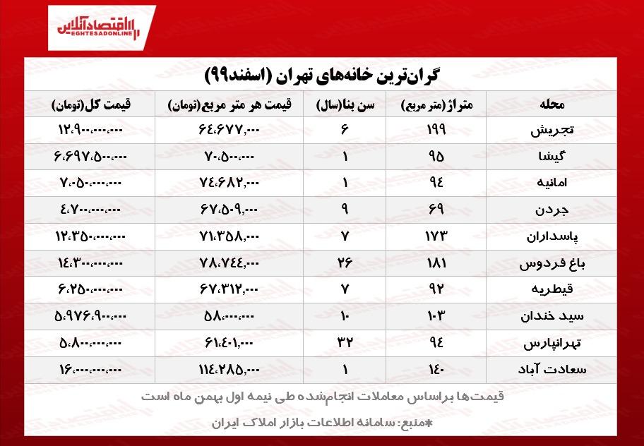گرانترین آپارتمانهای تهران چند