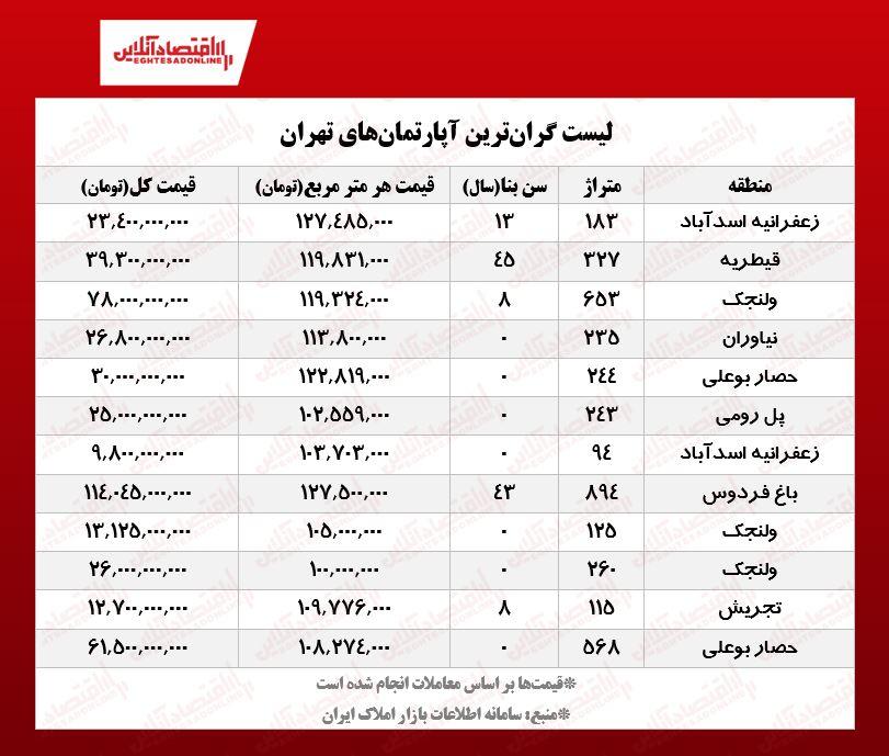 گرانترین آپارتمانهای معامله شده تهران +قیمت