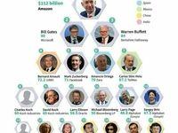 ثروتمندترین افراد جهان در سال ۲۰۱۸ +عکس