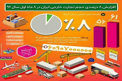 افزایش ۸ درصدی حجم تجارت خارجی کشور +اینفوگرافیک