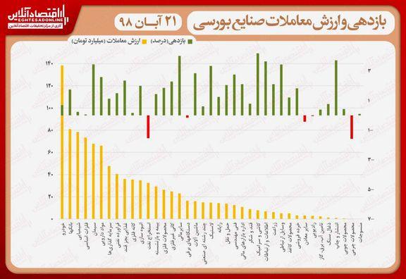 نقشه بازدهی و ارزش معاملات صنایع بورسی در انتهای داد و ستدهای روز جاری/ نماگر، روند صعودی را از سر گرفت