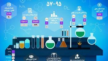رتبه علمی ایران در جهان کجاست؟ +اینفوگرافیک