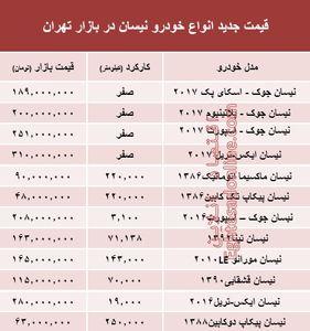 قیمت جدید انواع خودرو نیسان در بازار تهران +جدول