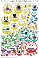 بزرگترین شرکتهای جهان براساس درآمد در سال۲۰۱۹