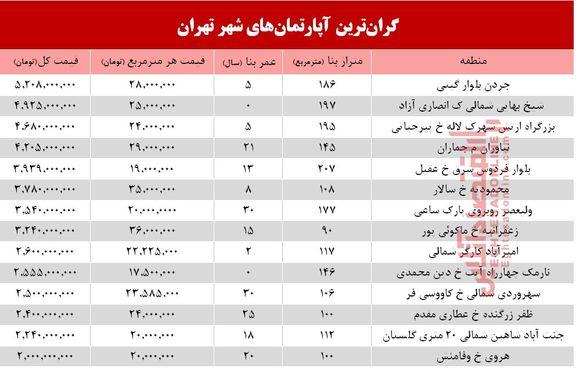 گرانترین آپارتمانهای فروخته شده در مهر98 +جدول