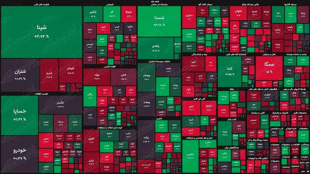 نقشه بورس امروز بر اساس ارزش معاملات/ روند صعودی متوقف میشود؟