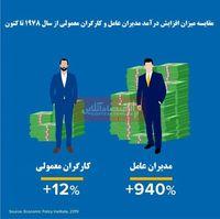 شکاف میان ثروتمندان و فقیران عمیقتر میشود؟/ افزایش 940درصدی دستمزد مدیران طی چهار دهه