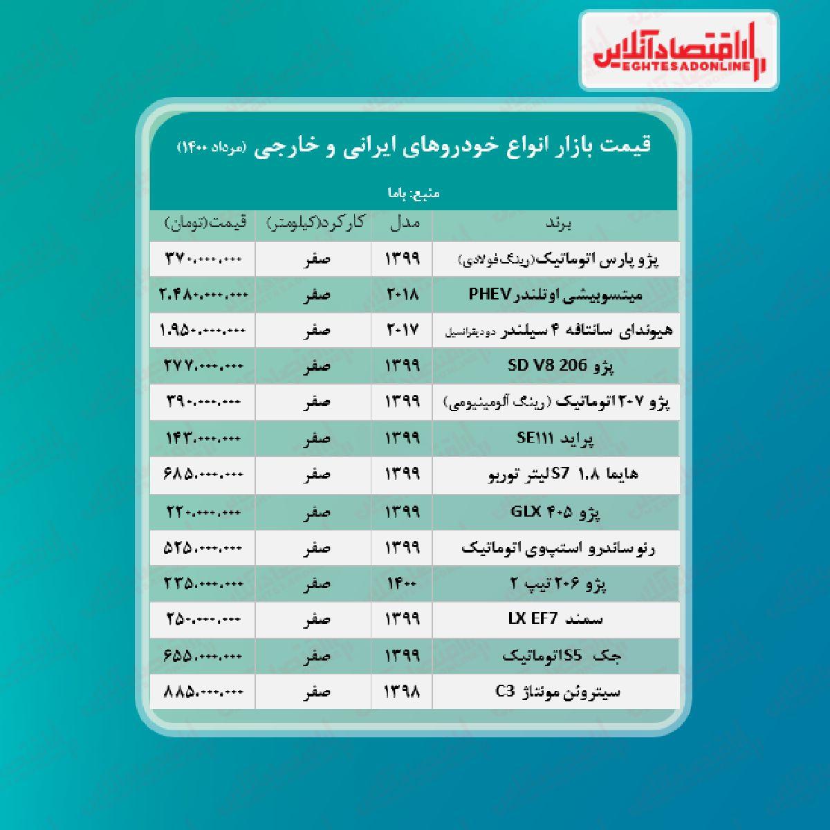 قیمت روز خودرو ۱۴۰۰/۵/۲۰
