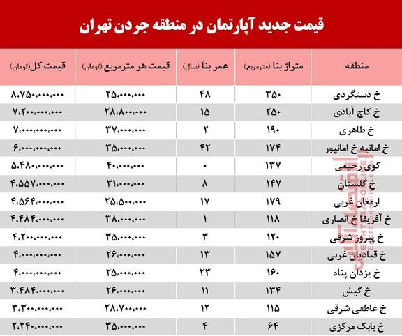قیمت آپارتمان در منطقه جردن چند؟ +جدول