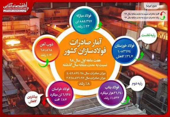 رشد ۸درصدی صادرات فولادسازان