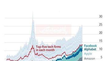 حفظ قدرت صنعت تکنولوژی در بحبوحه سقوط سهام در آمریکا