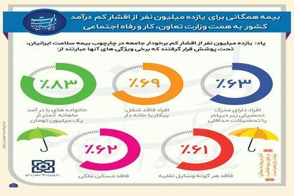 بیمه همگانی برای ۱۱میلیون نفر +اینفوگرافیک