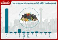 ترکیب پسماندهای خانگی پایتخت/ پسماندهای غذایی و پلاستیکی در صدر!