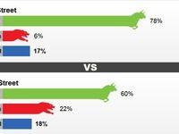 نتیجه نظرسنجی این هفته کیتکو در باره تغییر قیمت طلا