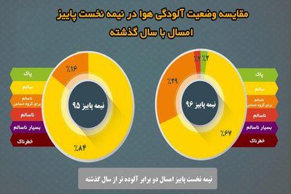 افزایش آلودگی هوای تهران نسبت به سال گذشته +اینفوگرافیک