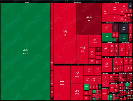 نقشه بازار سهام بر اساس ارزش معاملات/ وسپهر یک سوم معاملات را در سی دقیقه ابتدایی به خود اختصاص داد