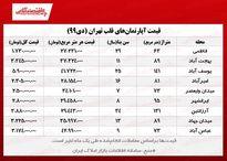 آپارتمانهای قلب تهران چند؟