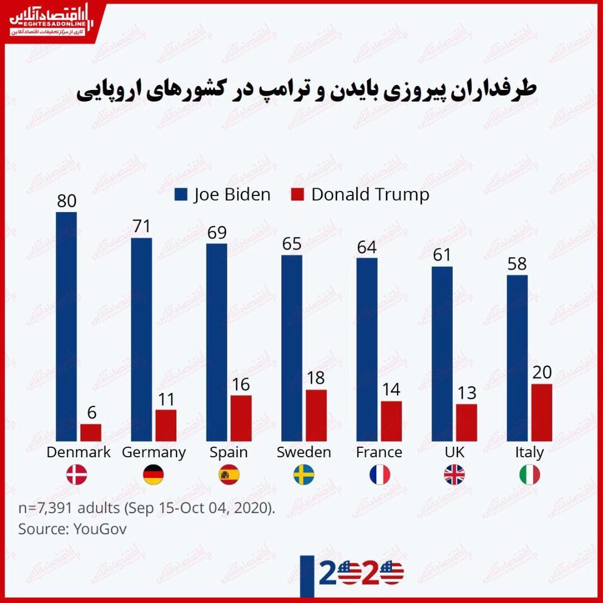 بایدن یا ترامپ؟/ کشورهای اروپایی خواستار پیروزی کدام نامزد انتخاباتی هستند؟