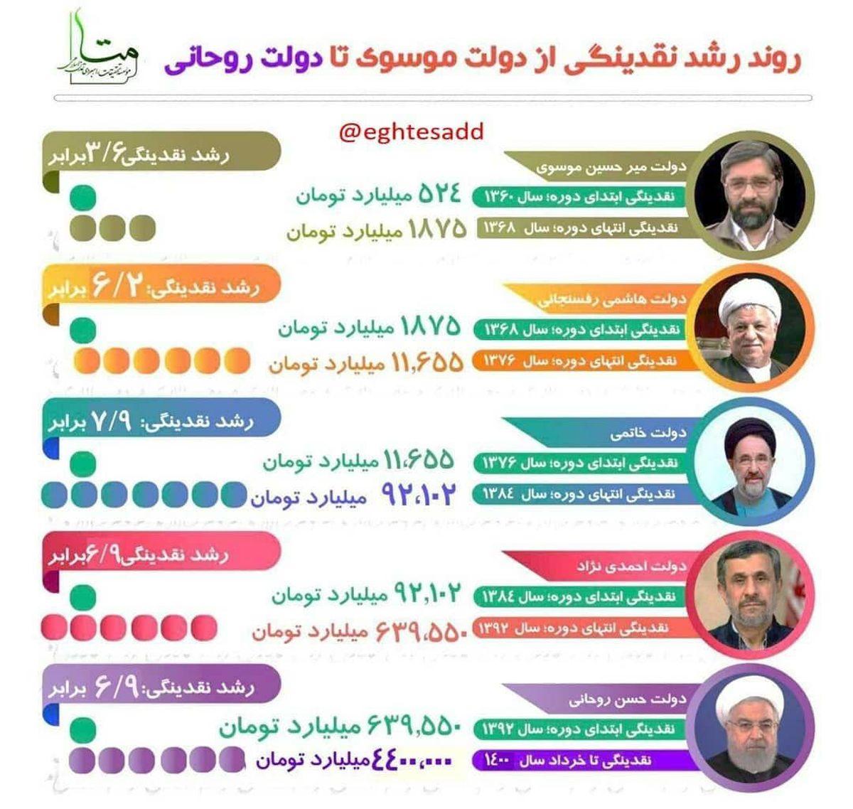 روند رشد نقدینگی از دولت موسوی تا دولت روحانی